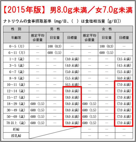 ナトリウム食事摂取基準(2015)