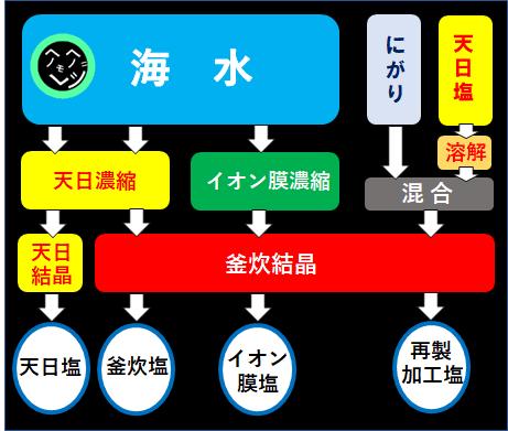 天然塩の製造過程